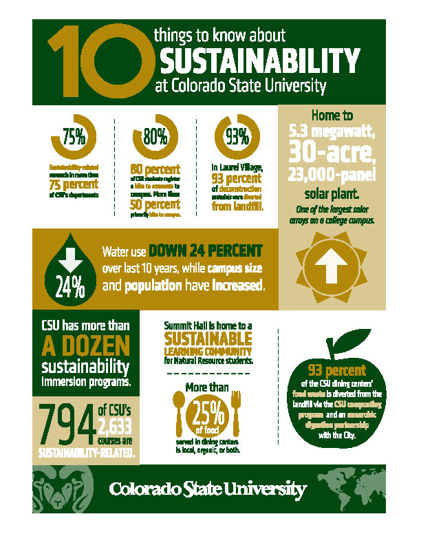 sustainability-inforgraphic-10things