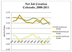 Net Job Creation Colorado, 2000-2011