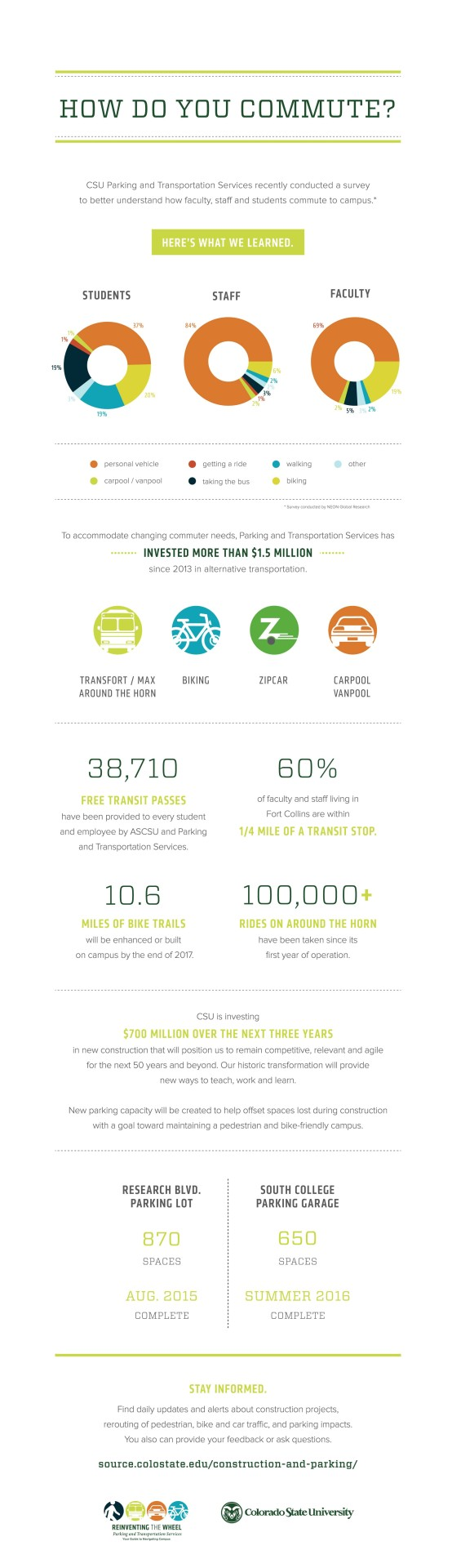 301994-parking-and-transportaion-infographic_132_Final