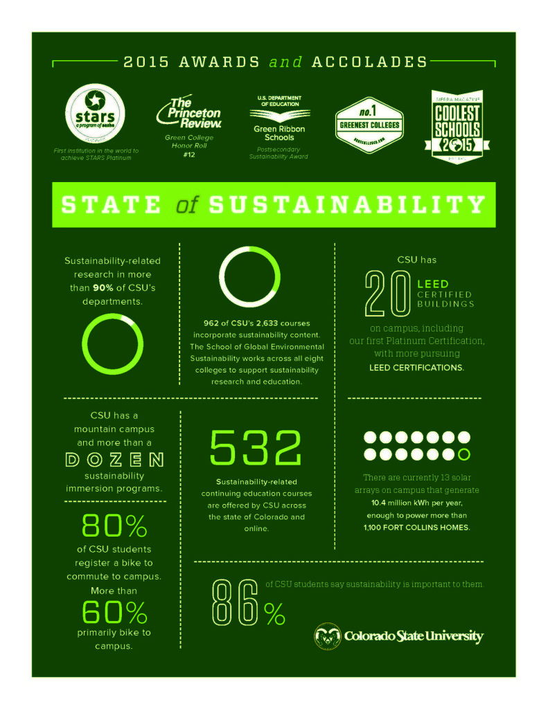 infographic highlighting CSU sustainability
