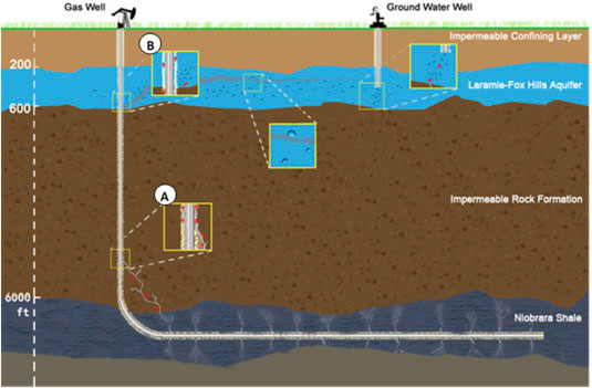 Study: No water-based contaminants found in Colorado wells | SOURCE ...