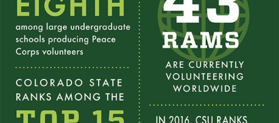 CSU ranks 8th in Peace Corps Volunteers