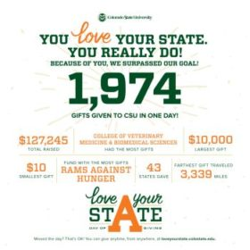 CSU's Day of Giving nets 1,974 gifts in 24 hours