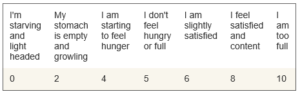 Graphic of hunger levels