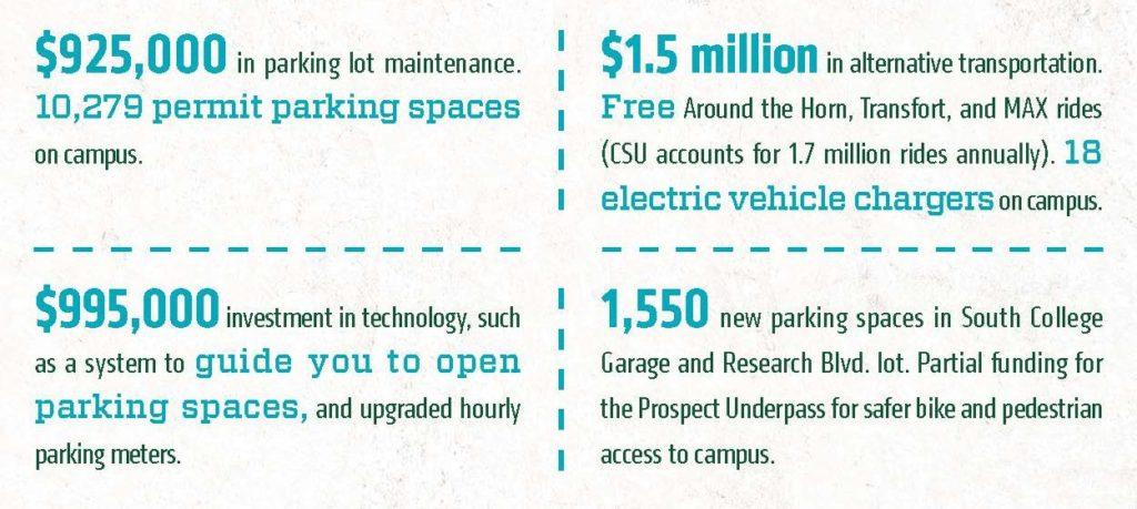parking permit revenue graphic resized