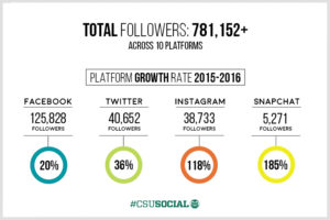 The recent growth in followers among CSU's various platforms