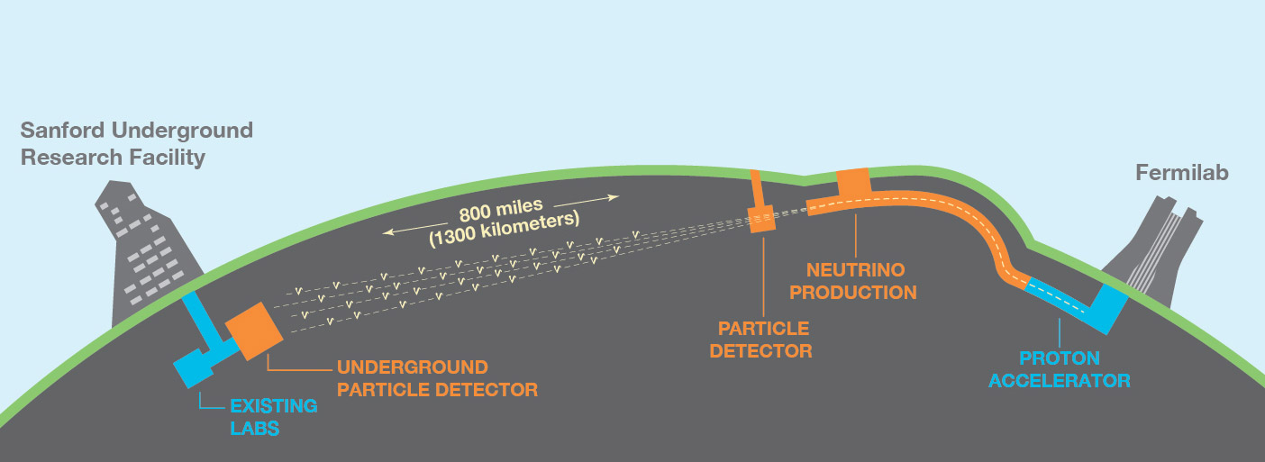 infographic of Sanford Underground Research Facility and Fermilab distance/underground