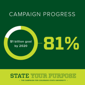 color image that shows CSU is 81 percent to its 2020 fundraising goal of $1 billion