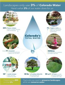 Water use infographic