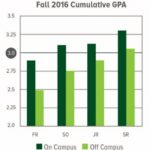 Bar chart comparing grades for students who live on campus and off campus.