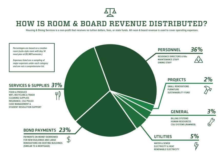 Pie chart of room and board revenue distribution