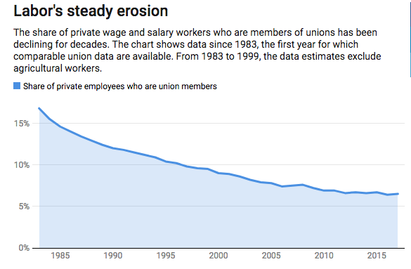 bureau of labor statistics graph