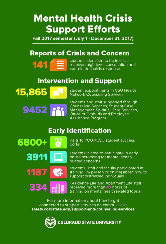 Mental Health Crisis Support Efforts   SOURCE   Colorado ...