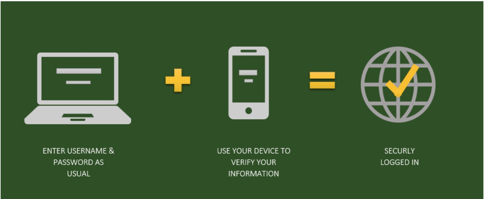 Two-factor authentication graphic