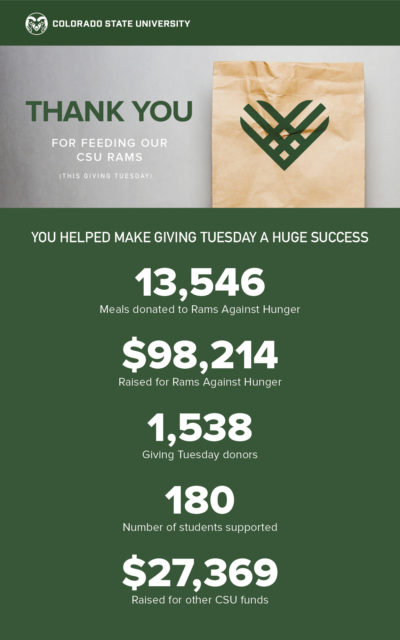 Giving Tuesday 2018 totals