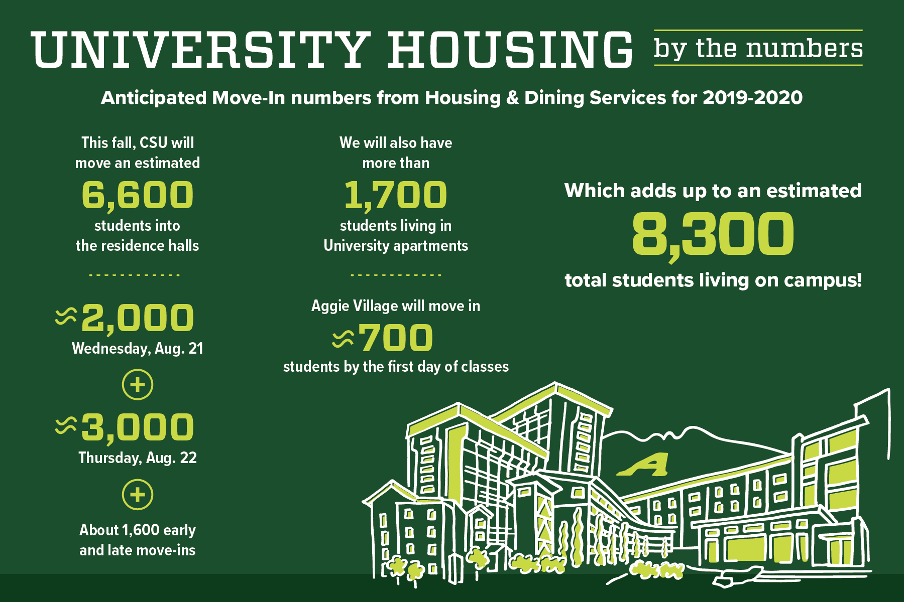 Move in 2019 infographic