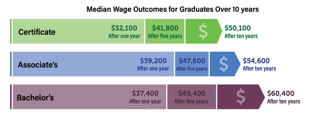 CDHE report wage