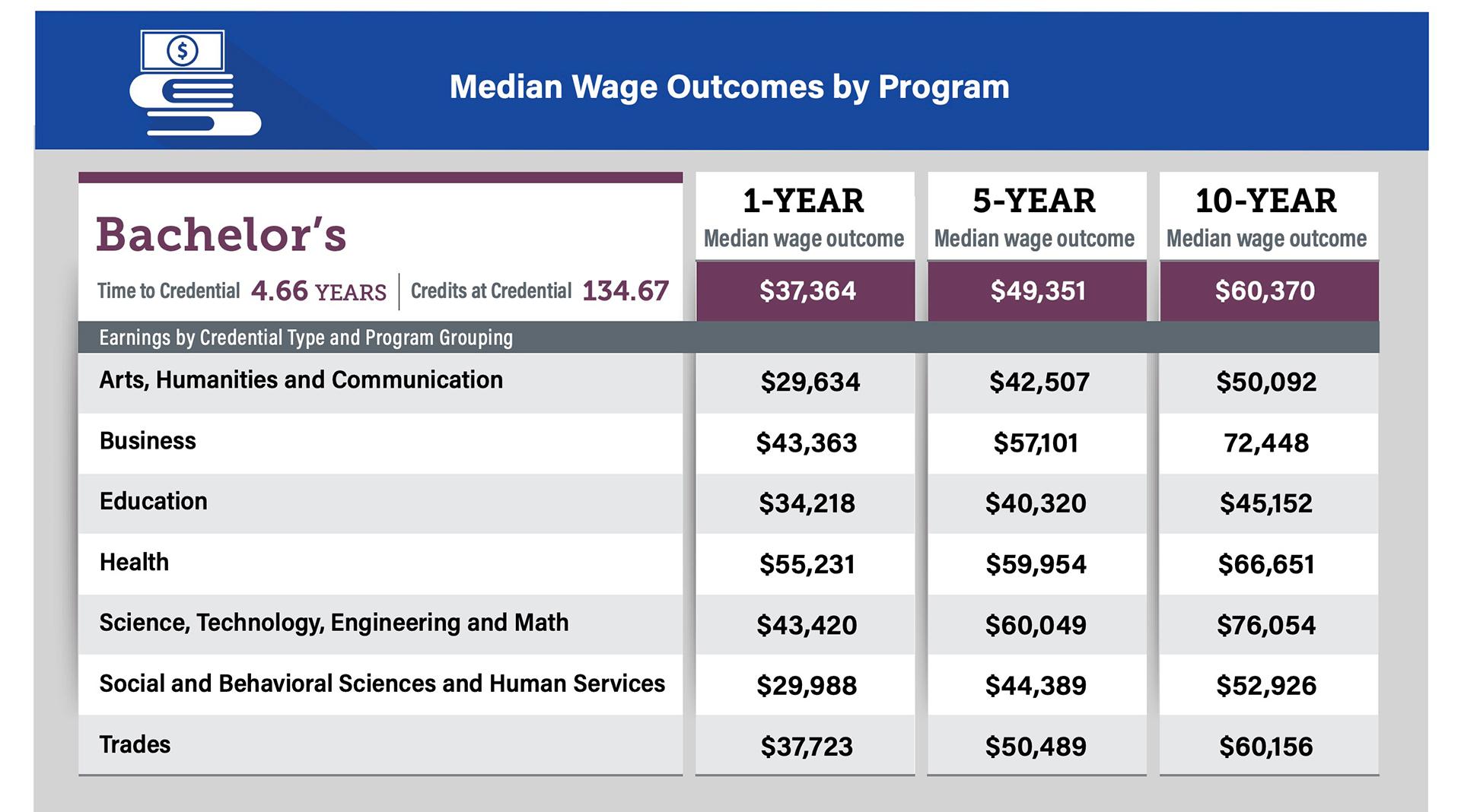 CDHE wage data