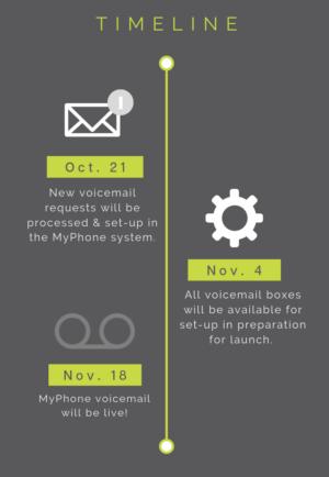 CSU Voicemail Timeline