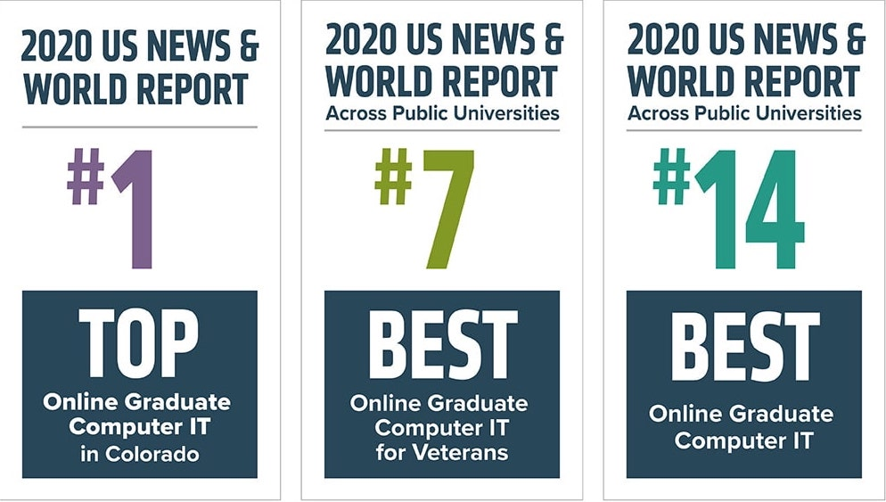 U.S. News and World Report rankings for online programs in the College of Business
