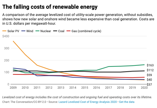 Falling costs of renewable energy chart