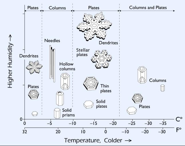 Snow Crystal Morphology Diagram