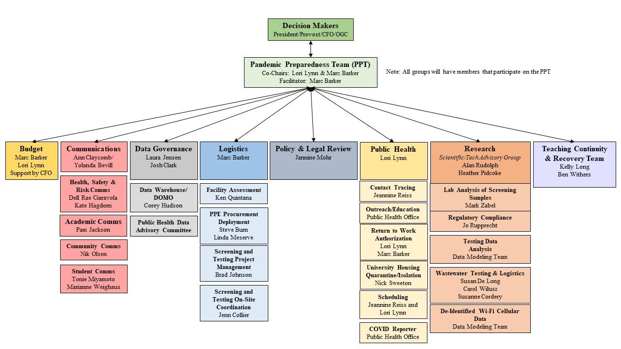 Pandemic Response Organization Chart Spring 2021