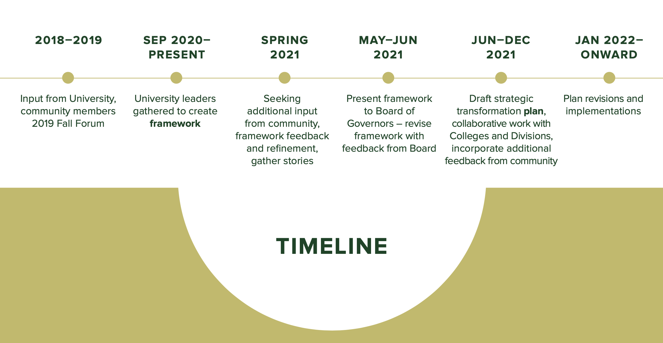 Courageous Strategic Transformation timeline