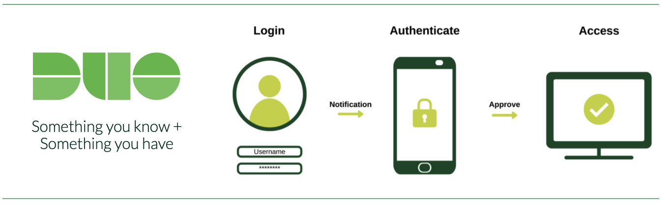 Illustration of Duo two-factor authentication