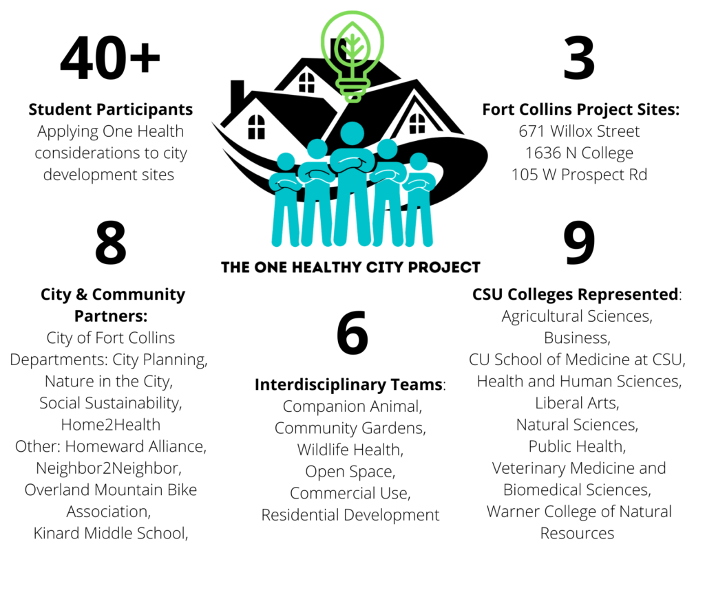 Graphic on Project sites