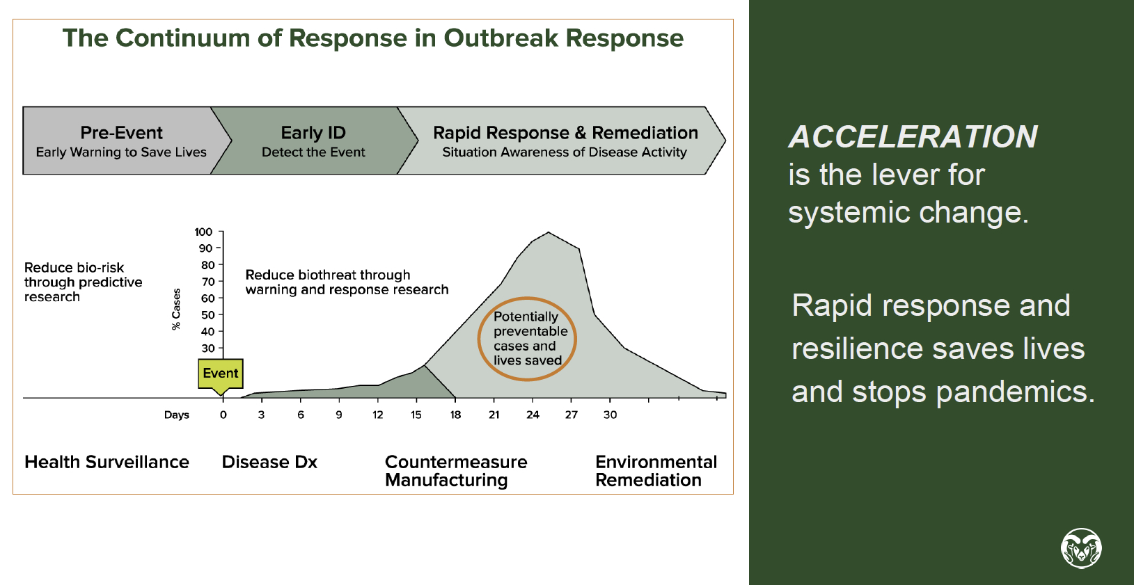Graphic on preventing pandemics